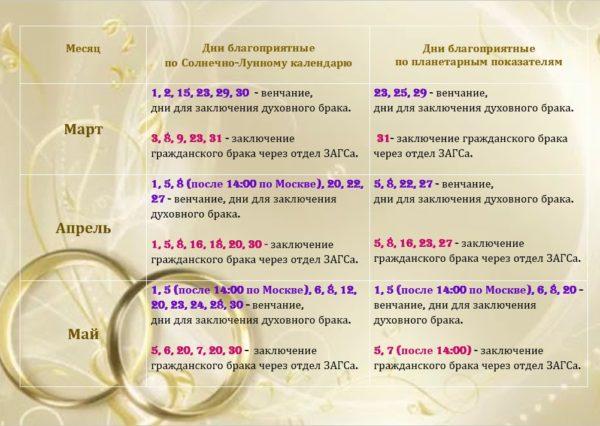 Дни для свадьбы по лунному календарю